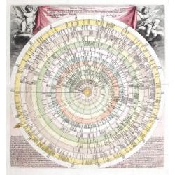 Discus Chronologicus